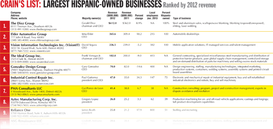 Largest Hispanic-Owned Business