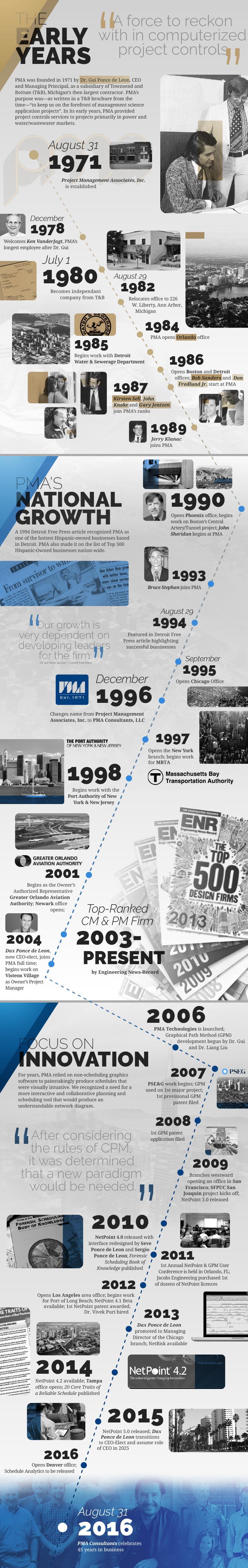 PMA celebrates 45 years of business