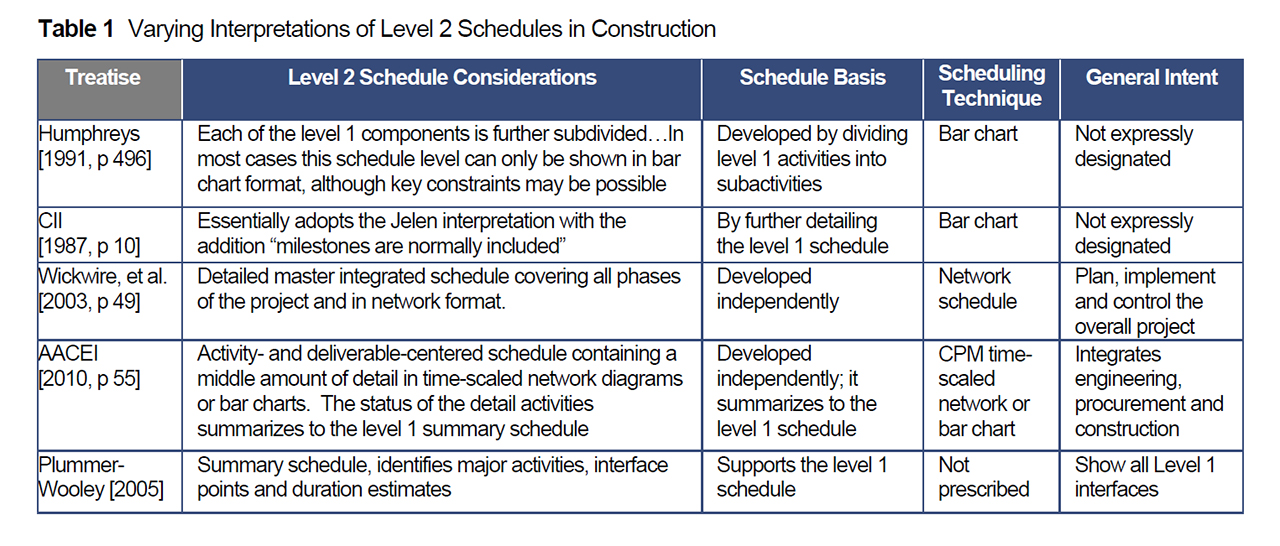 Scheduling a Project at Different Levels