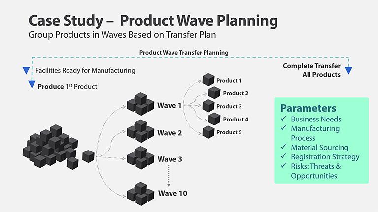 Wave Transfer Planning