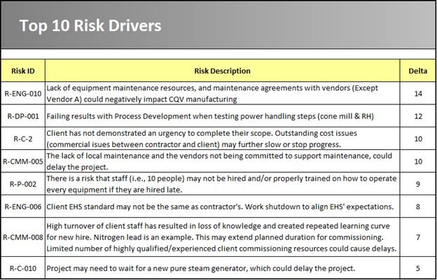 Risk Drivers