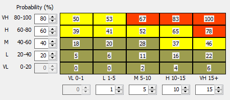 Risk Probability Chart