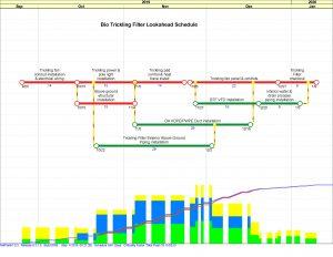 NetPoint Lookahead schedule